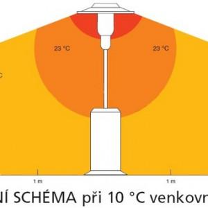 terasový sálač – schéma